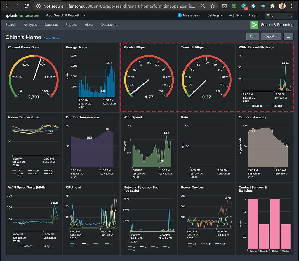 Splunk Dashboard showing  WAN/Internet download/upload speed in Mbps